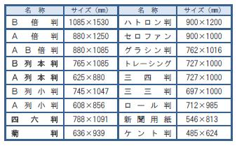 Japanese paper sizes